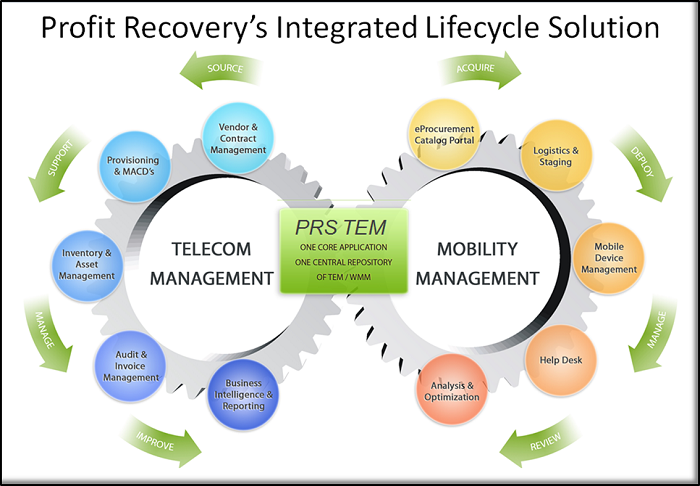 Integrated Lifecycle